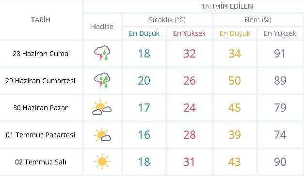 Meteoroloji'den Sakarya için sağanak yağış uyarısı |